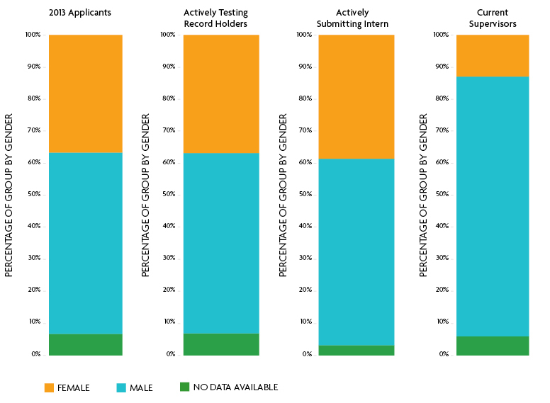 Ncarb by the numbers for Ncarb