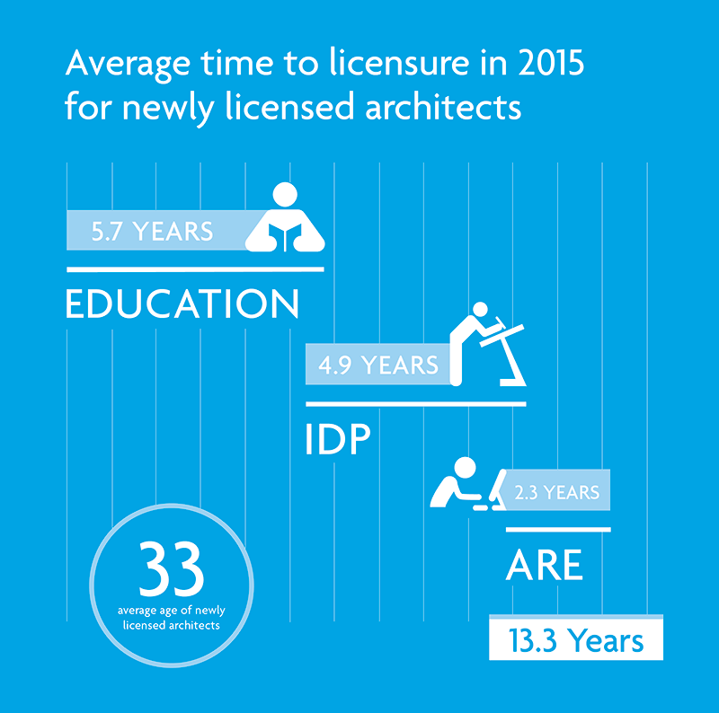 What It Takes To Be An Architect explore the 2016 ncarbthe numbers | ncarb - national council