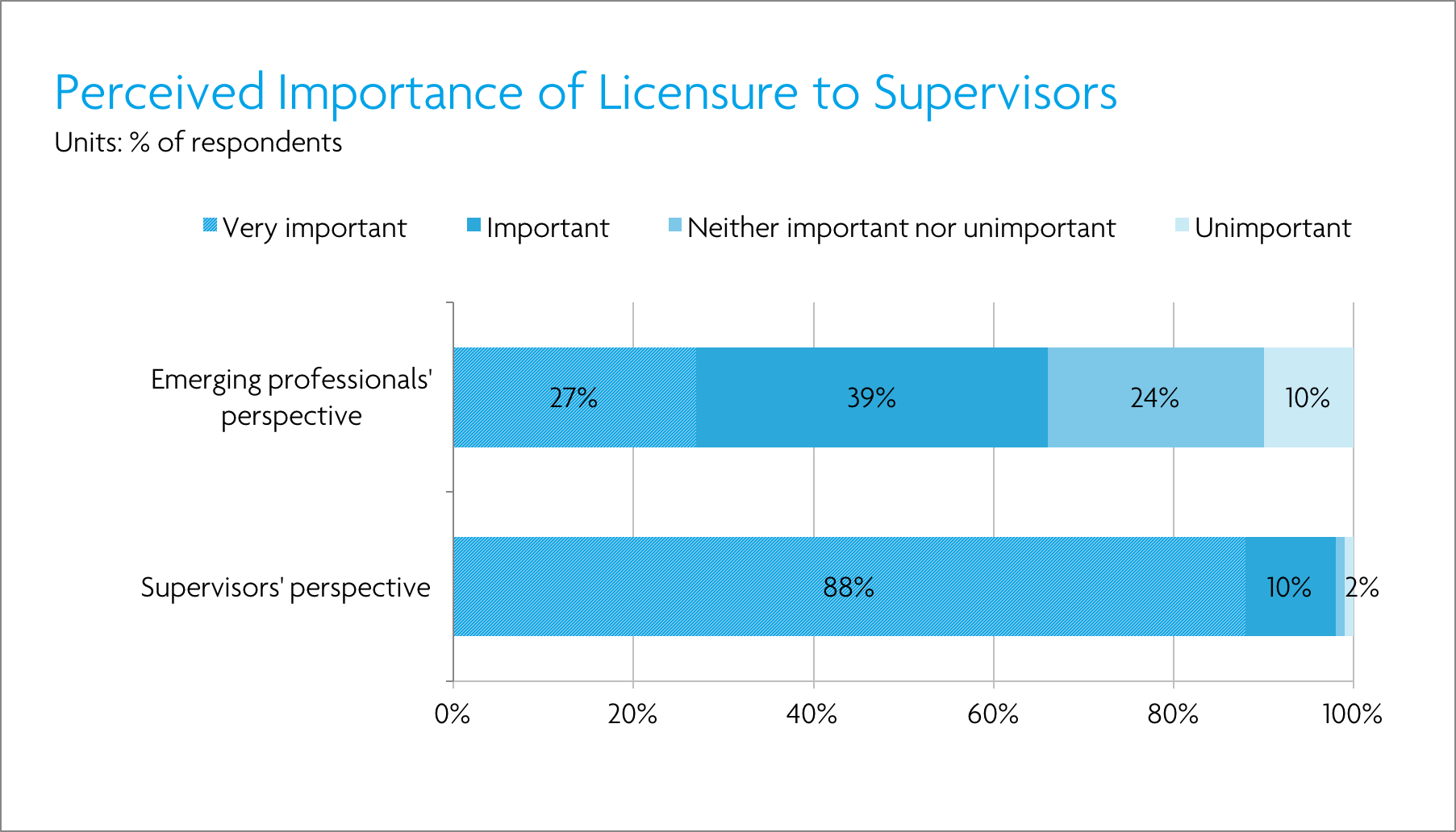 Trends in licensure support at architecture firms ncarb for Ncarb