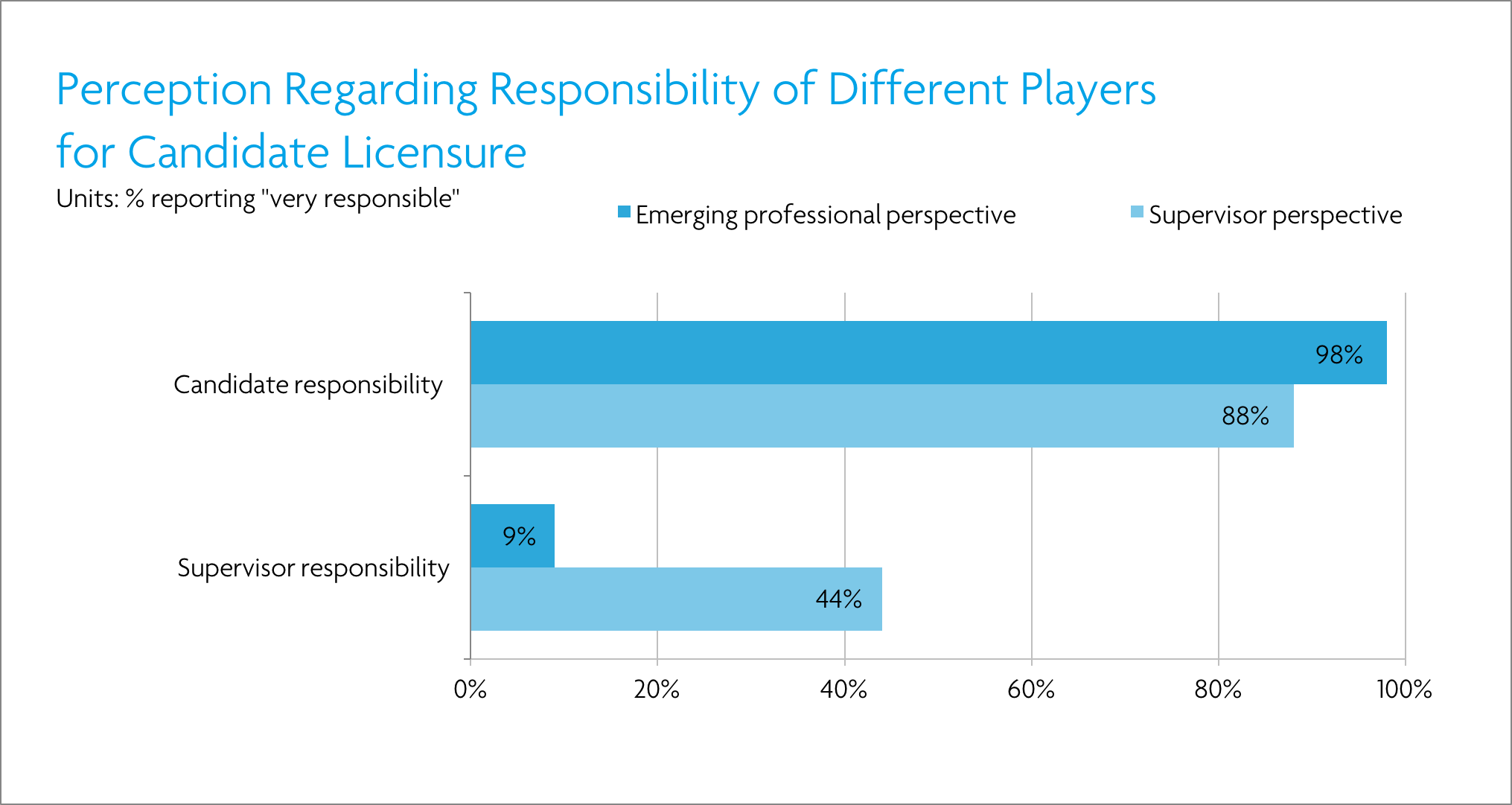 trends in licensure support at architecture firms ncarb larger differences emerge when it comes to the perceived role of the supervisor in preparing a candidate for licensure supervisors seeing themselves