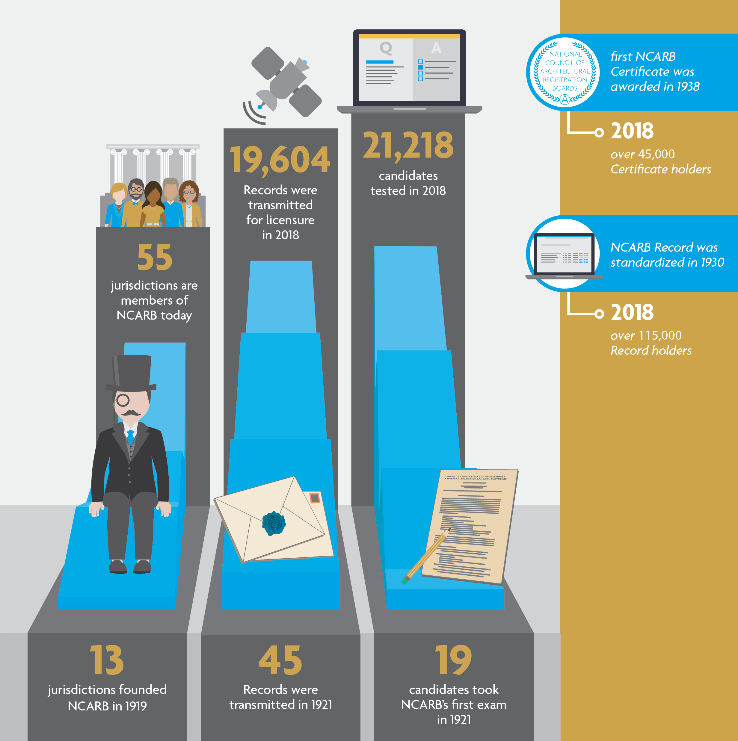 Explore The 2019 Ncarb By The Numbers Ncarb National Council Of