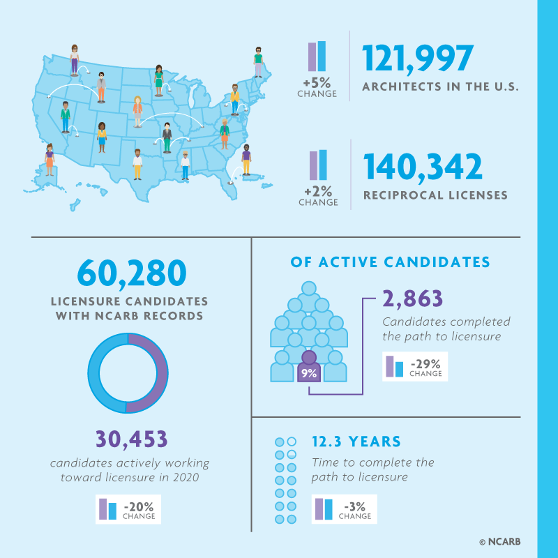 Infographic shows NCARB data regarding the state of licensure.