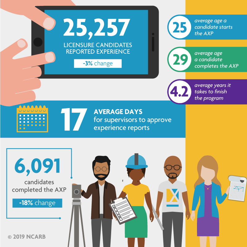 2019 NCARB experience data