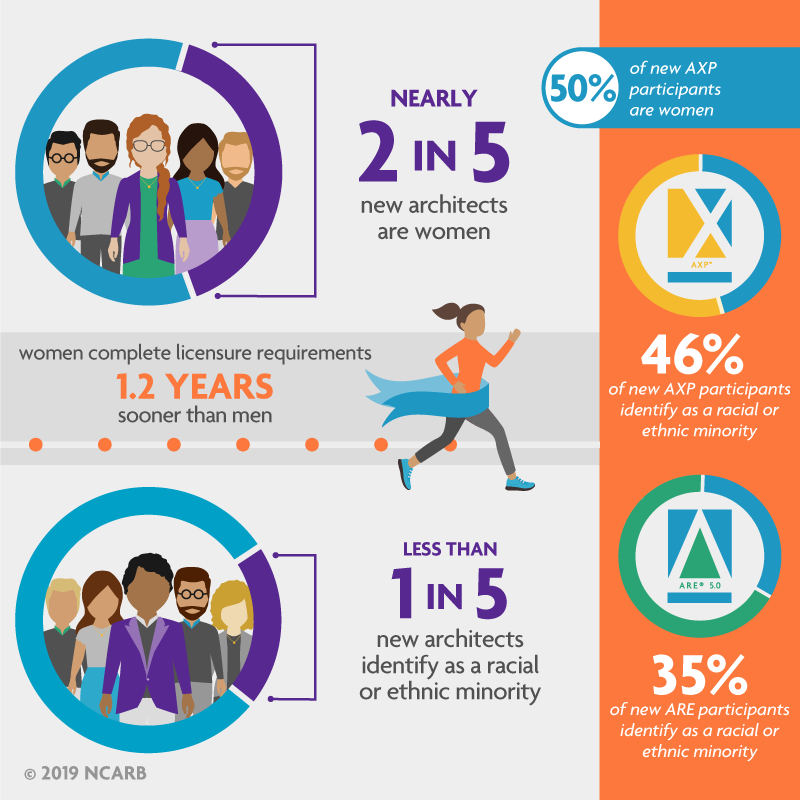 2019 NCARB demographics data