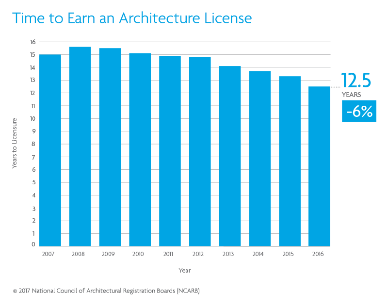 Time To Earn An Architecture License Continues To Drop Ncarb