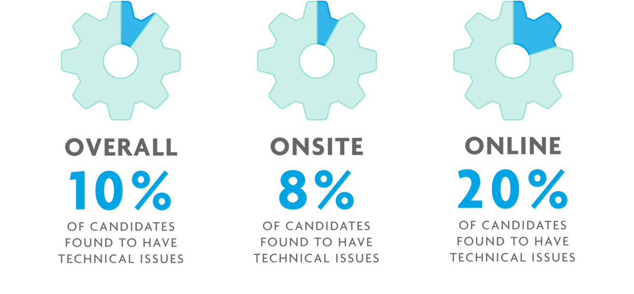 Three gears showing the percentage of tech issues reported for all ARE administrations, plus onsite and online administrations.